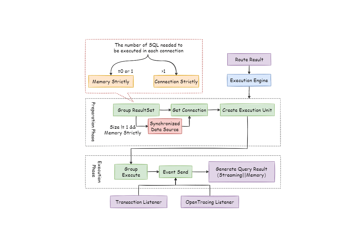 Execute engine architecture