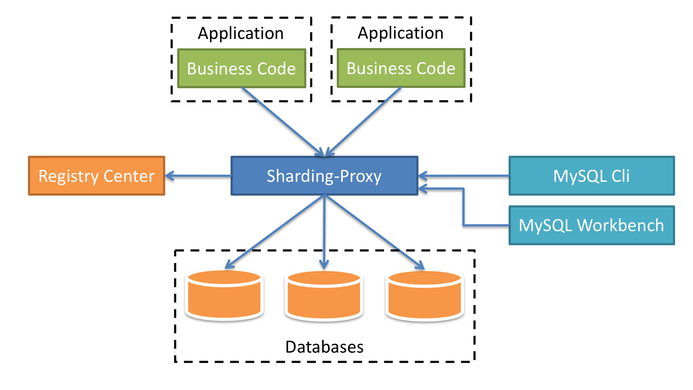 Sharding-Proxy Architecture