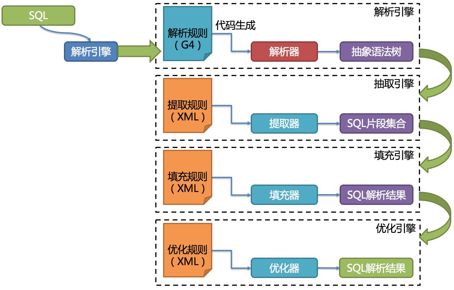解析引擎结构