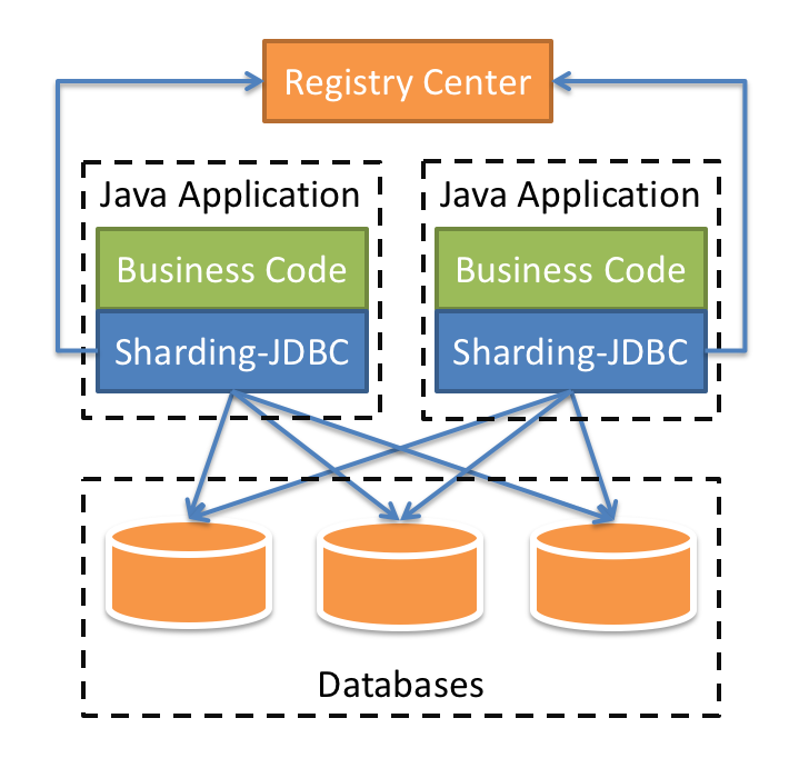Sharding-JDBC Architecture