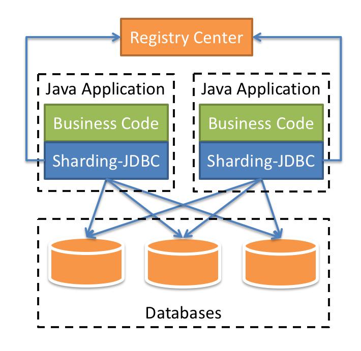 Sharding-JDBC :: ShardingSphere