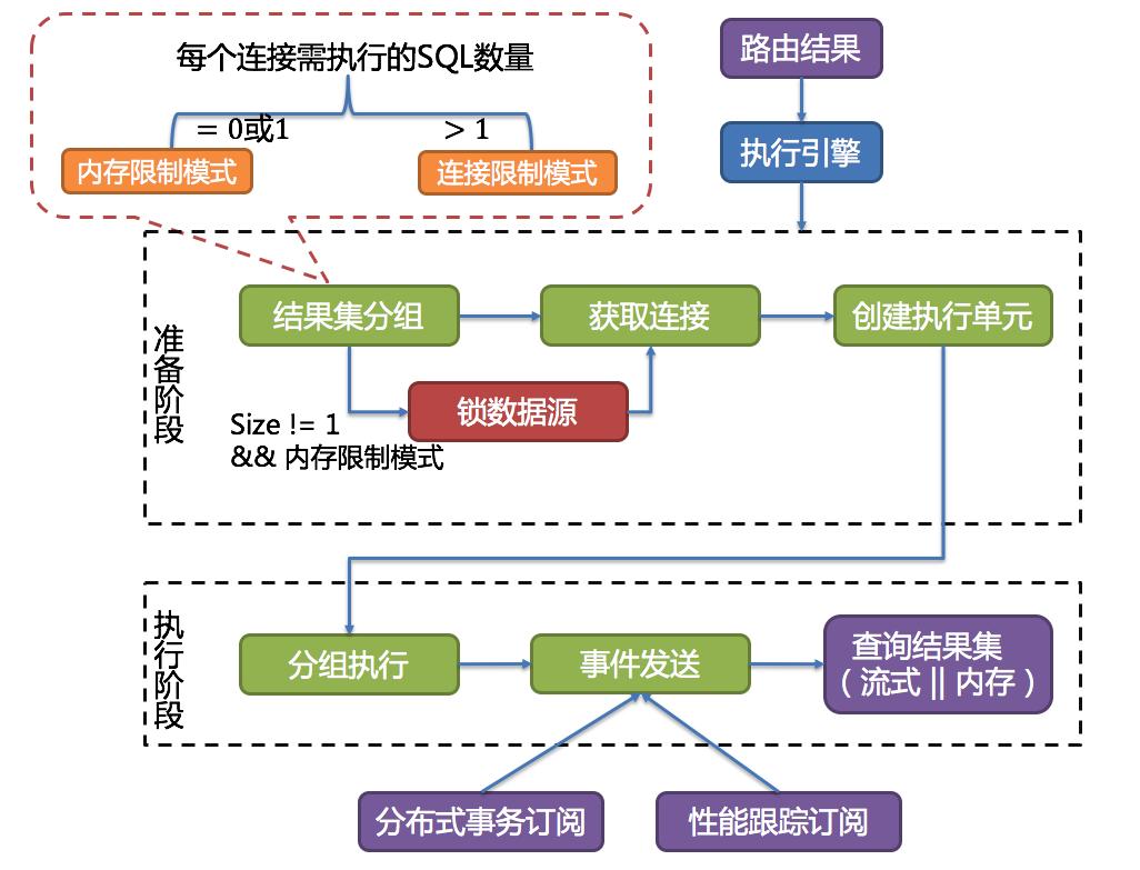 执行引擎流程图