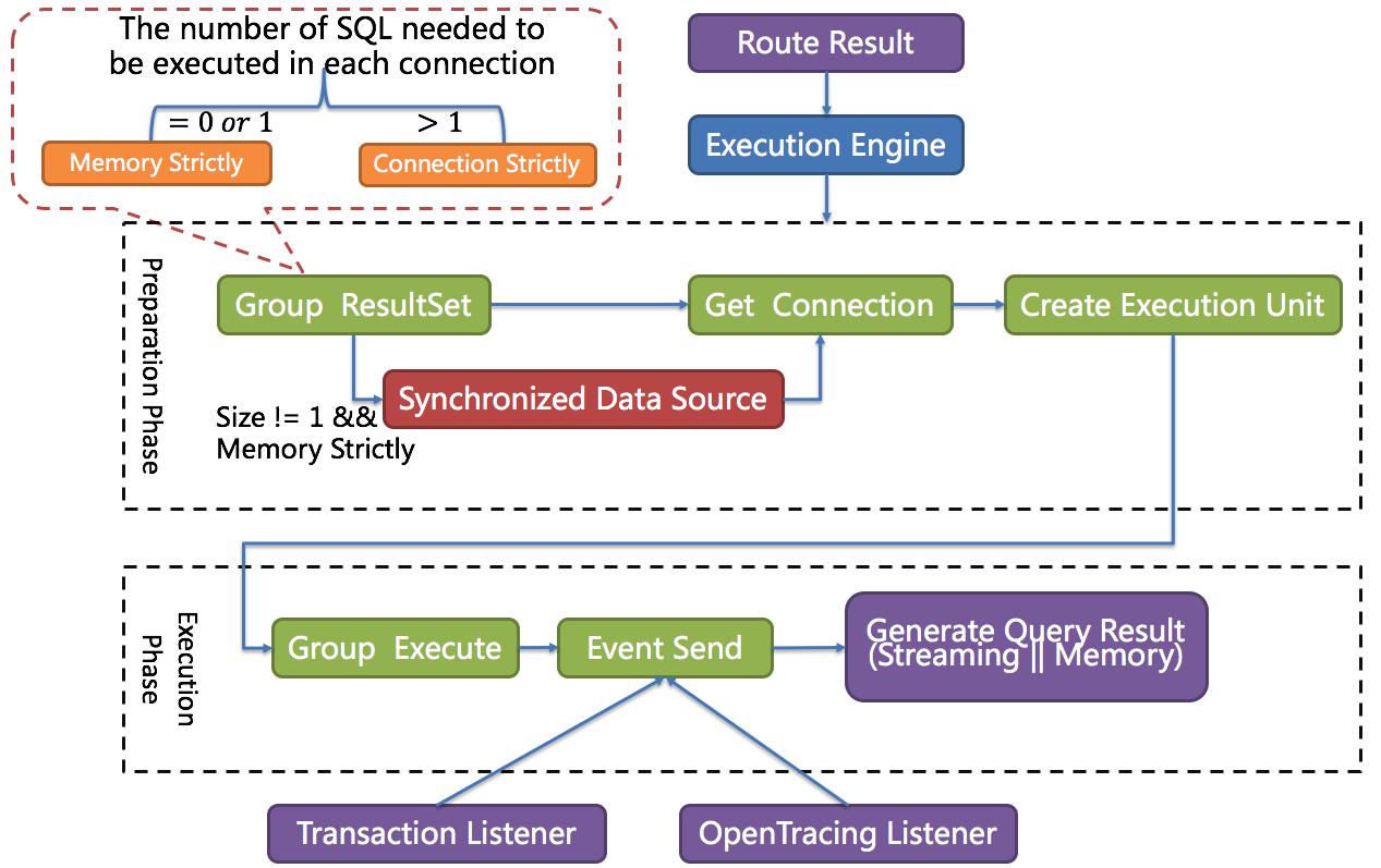 Execute engine architecture