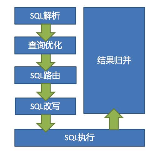 分片架构图