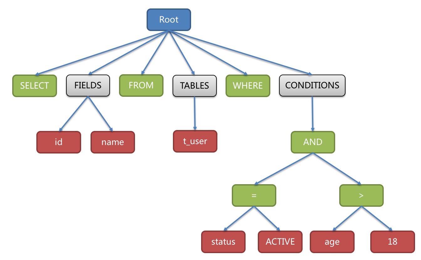 SQL抽象语法树