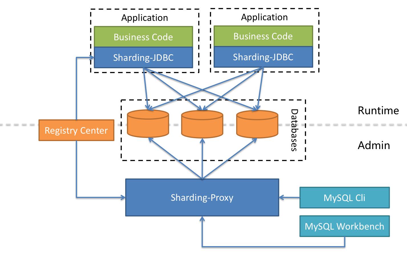 ShardingSphere Hybrid Architecture