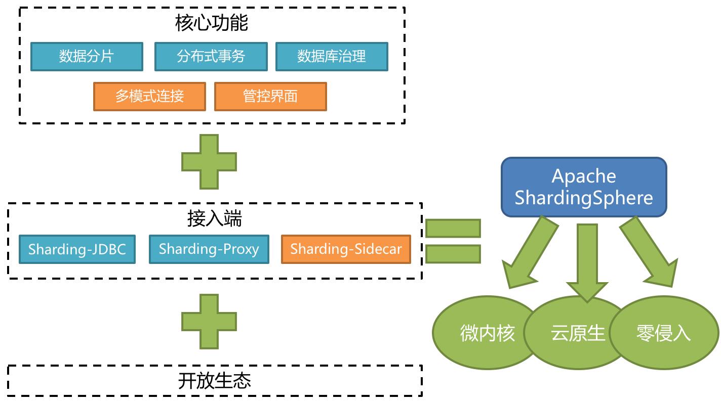 ShardingSphere Scope
