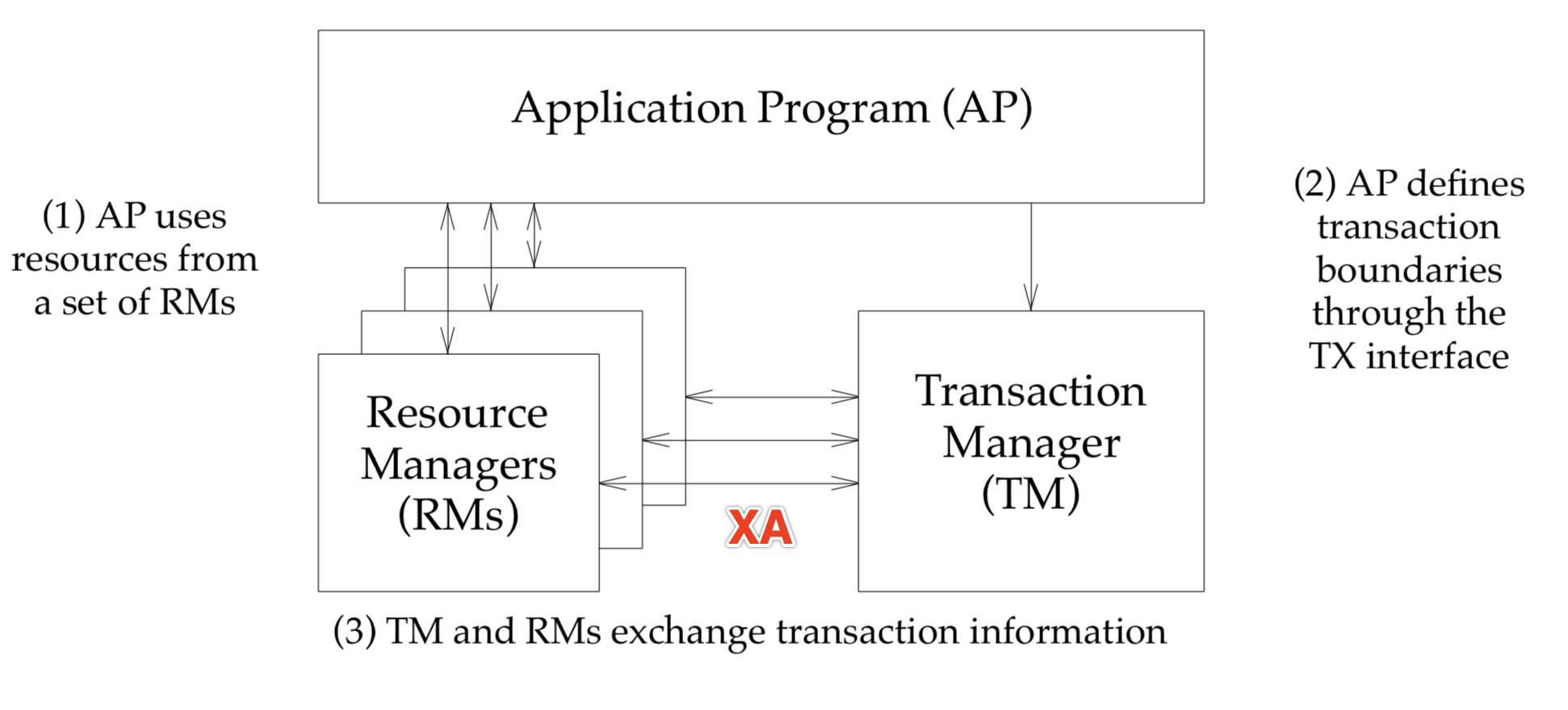 2PC XA model
