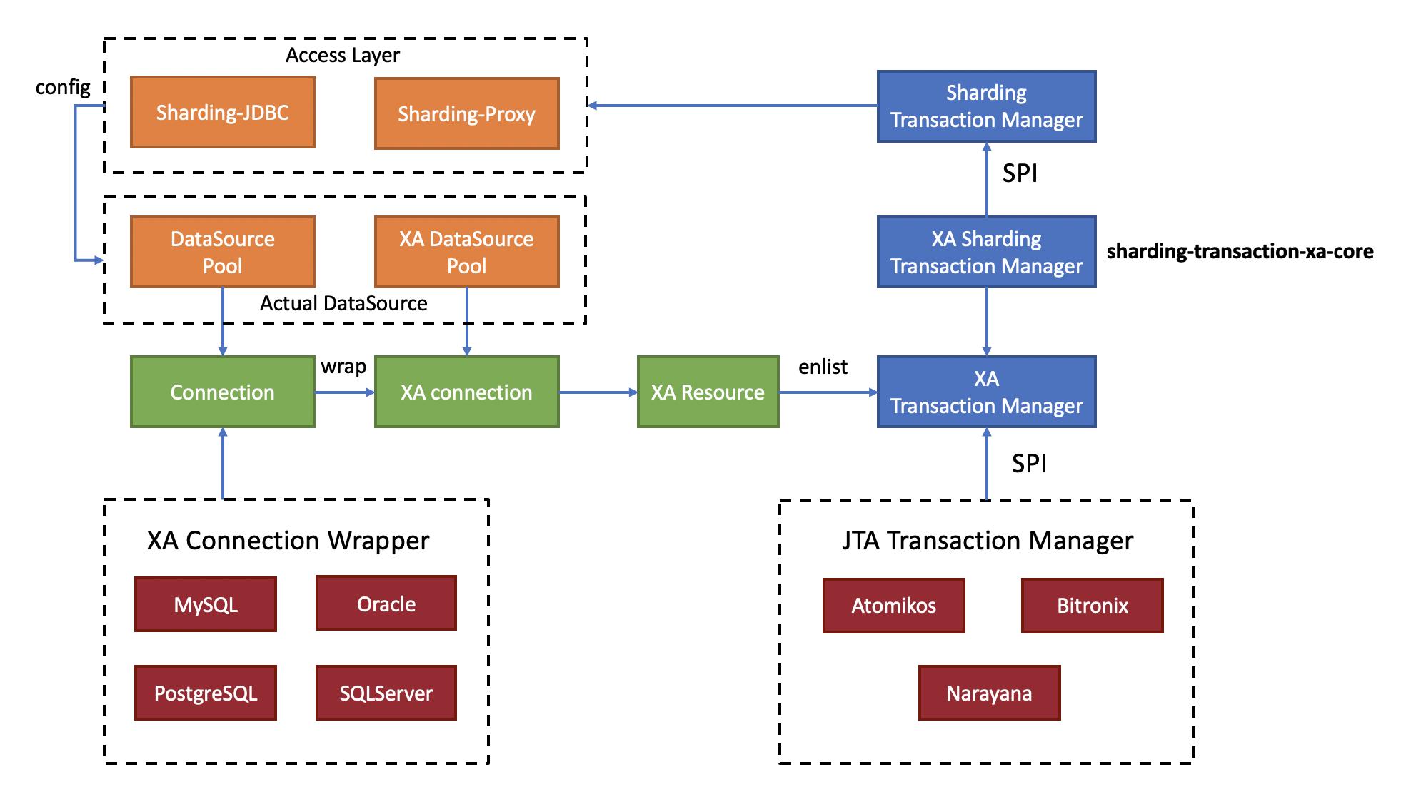 Principle of sharding transaction XA