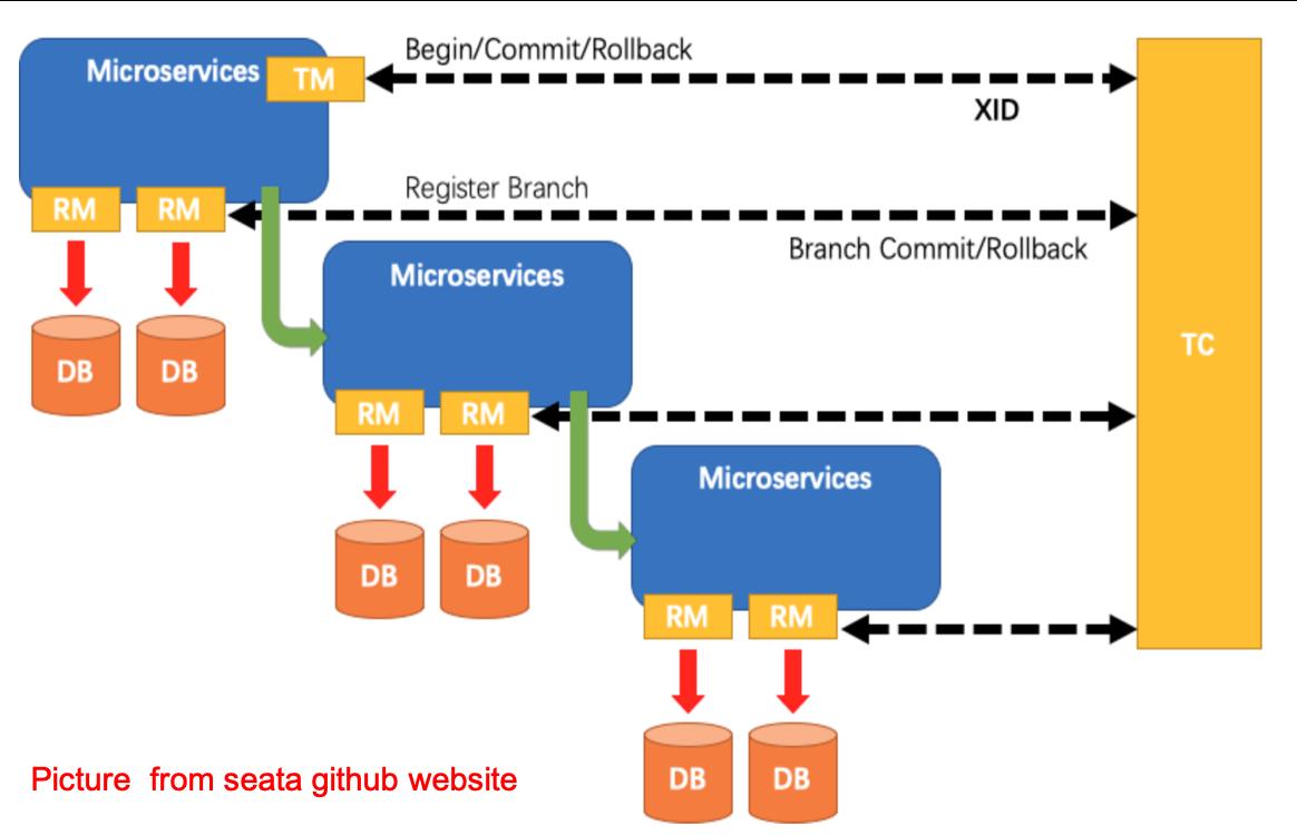 Seata AT transaction model