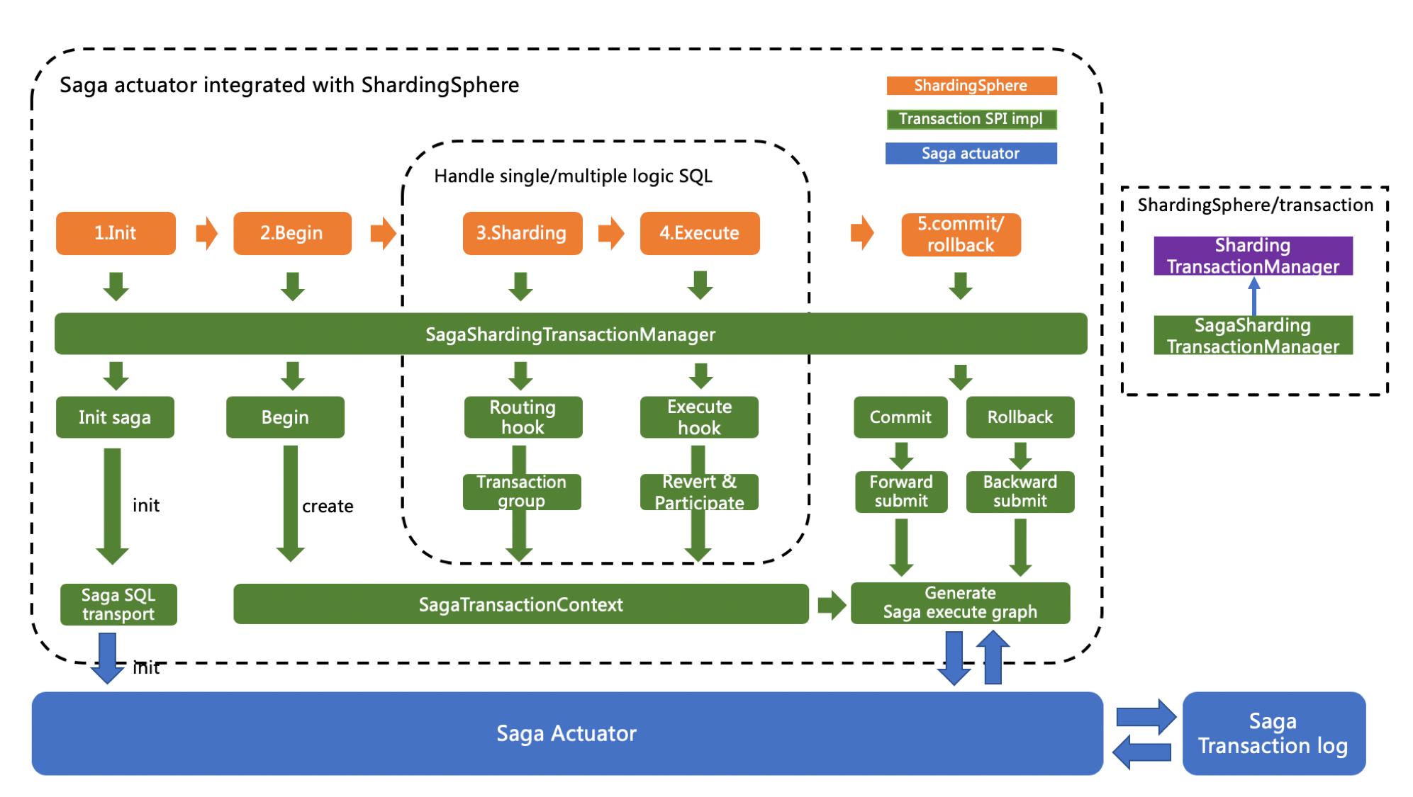 Saga BASE transaction