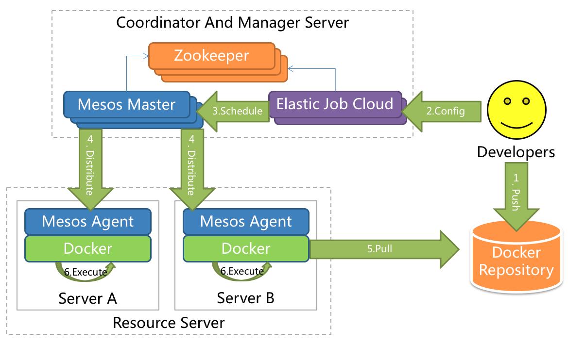 ElasticJob-Cloud Architecture
